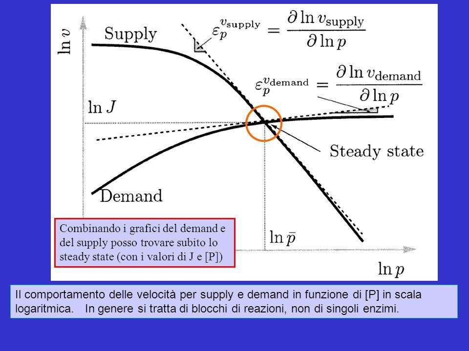Il comportamento delle velocità per supply e demand in funzione di [P] in scala logaritmica.
