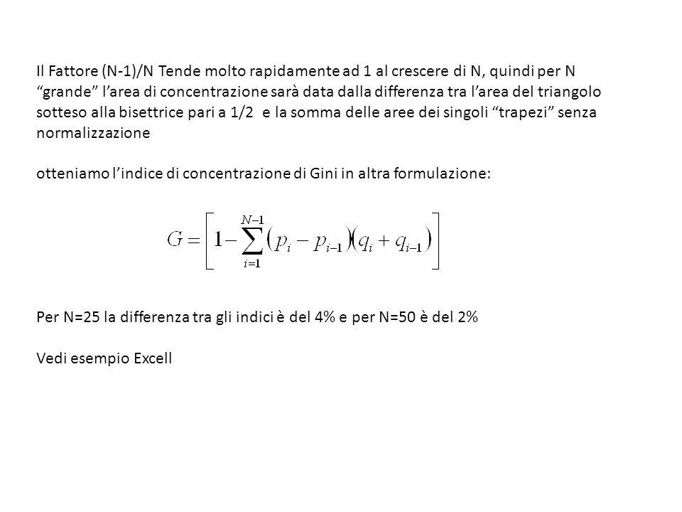Il Fattore (N-1)/N Tende molto rapidamente ad 1 al crescere di N, quindi per N grande larea di concentrazione sarà data dalla differenza tra larea del