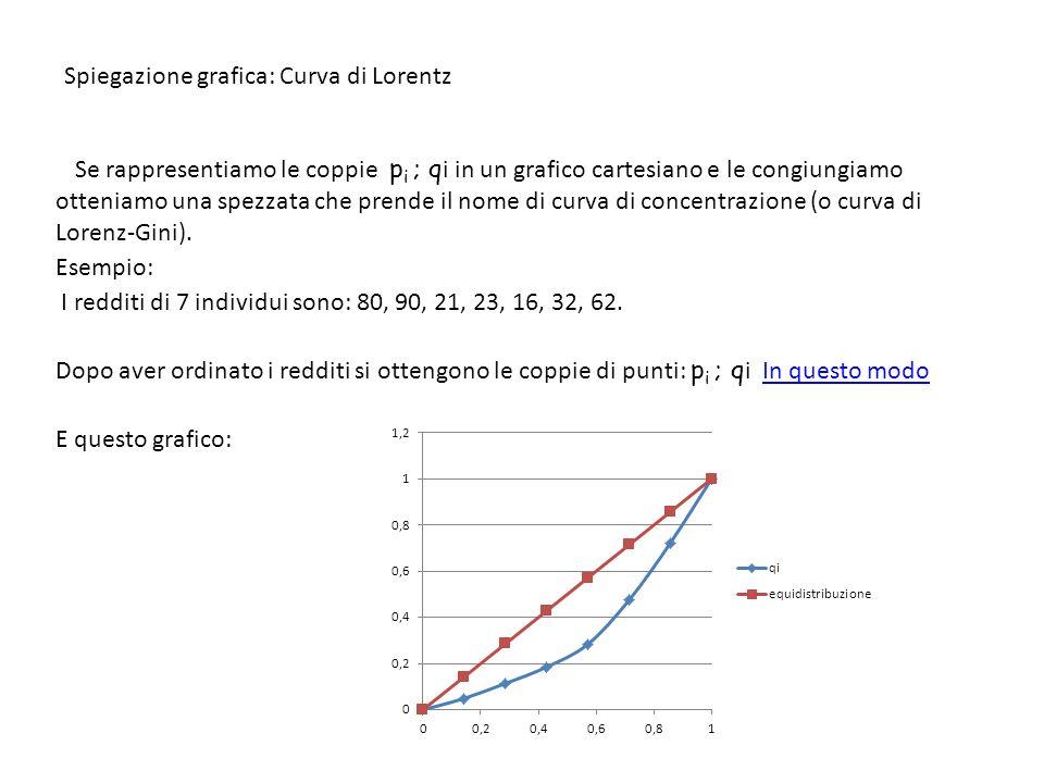 Spiegazione grafica: Curva di Lorentz Se rappresentiamo le coppie p i ; q i in un grafico cartesiano e le congiungiamo otteniamo una spezzata che pren