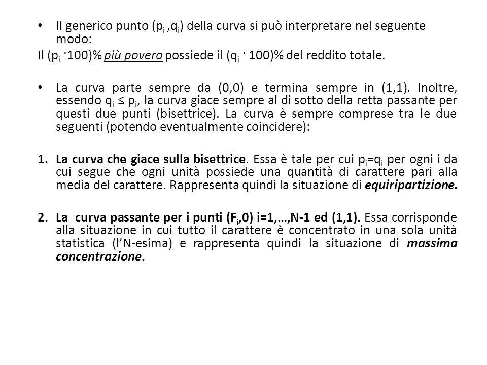 Il generico punto (p i,q i ) della curva si può interpretare nel seguente modo: Il (p i ·100)% più povero possiede il (q i · 100)% del reddito totale.