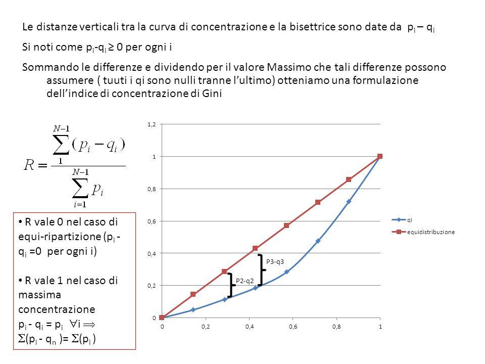 Le distanze verticali tra la curva di concentrazione e la bisettrice sono date da p i – q i Si noti come p i -q i 0 per ogni i Sommando le differenze