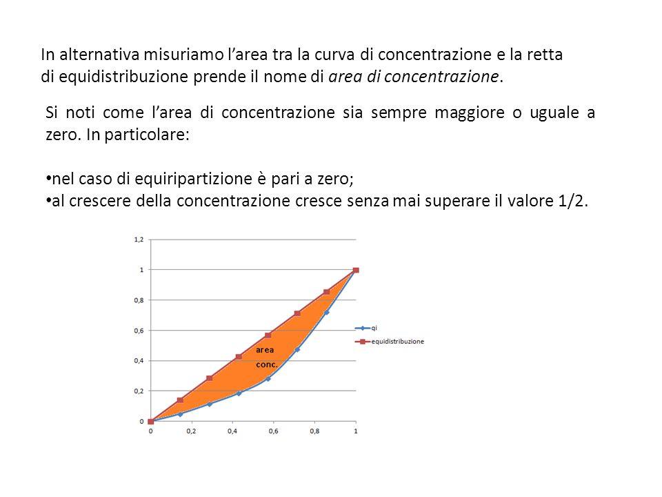 In alternativa misuriamo larea tra la curva di concentrazione e la retta di equidistribuzione prende il nome di area di concentrazione. Si noti come l
