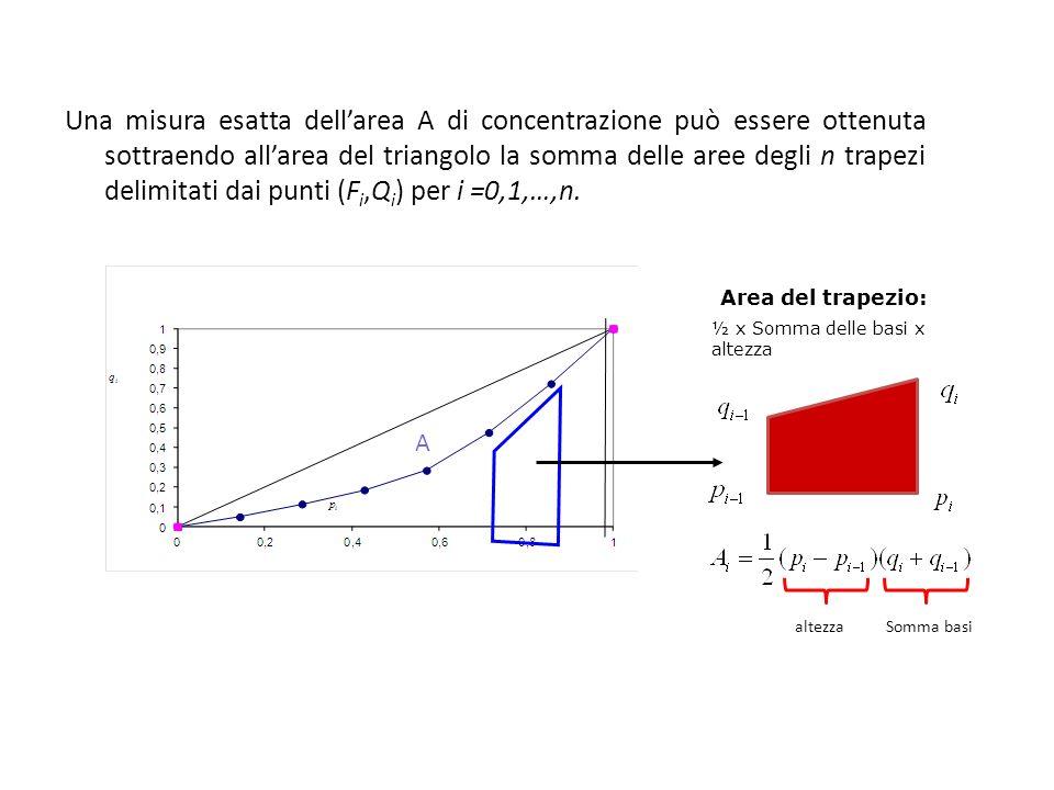 9 Un indice di concentrazione si può ottenere dividendo larea di concentrazione per il valore assunto da tale area nel caso di concentrazione massima: Dove si ottiene considerando x 1 =…= x N-1 =0 e x N =Nμ e risulta pari a (N-1)/2N.