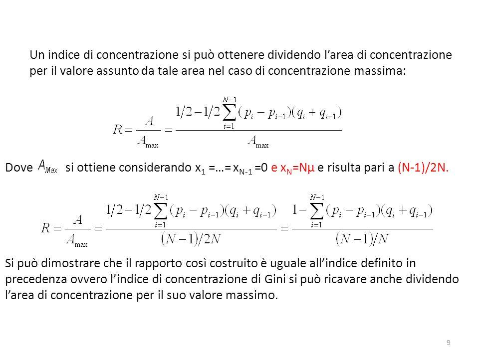 Il Fattore (N-1)/N Tende molto rapidamente ad 1 al crescere di N, quindi per N grande larea di concentrazione sarà data dalla differenza tra larea del triangolo sotteso alla bisettrice pari a 1/2 e la somma delle aree dei singoli trapezi senza normalizzazione otteniamo lindice di concentrazione di Gini in altra formulazione: Per N=25 la differenza tra gli indici è del 4% e per N=50 è del 2% Vedi esempio Excell
