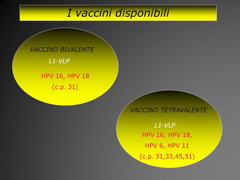 I vaccini disponibili VACCINO BIVALENTE VACCINO TETRAVALENTE L1-VLP HPV 16, HPV 18 (c.p. 31) HPV 16, HPV 18, HPV 6, HPV 11 (c.p. 31,33,45,51)