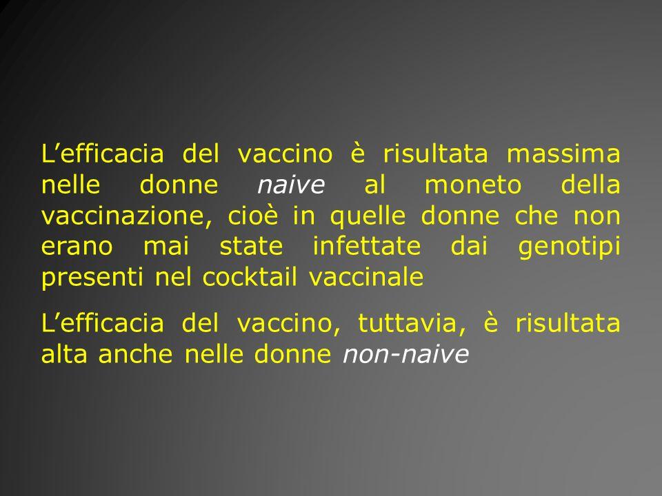 Lefficacia del vaccino è risultata massima nelle donne naive al moneto della vaccinazione, cioè in quelle donne che non erano mai state infettate dai
