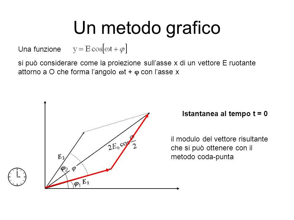 Un metodo grafico Una funzione si può considerare come la proiezione sullasse x di un vettore E ruotante attorno a O che forma langolo t + con lasse x