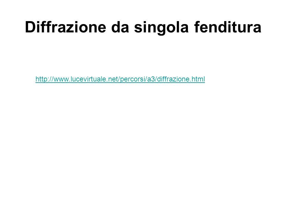 Diffrazione da singola fenditura http://www.lucevirtuale.net/percorsi/a3/diffrazione.html