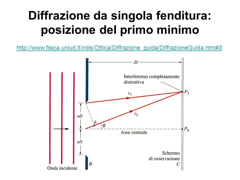 Differenza di cammino = (a/2) sen( ) la condizione per interferenza distruttiva (per trovare la prima zona buia a partire da P 0 ) è : (a/2) sen( ) = /2 a sen( ) =