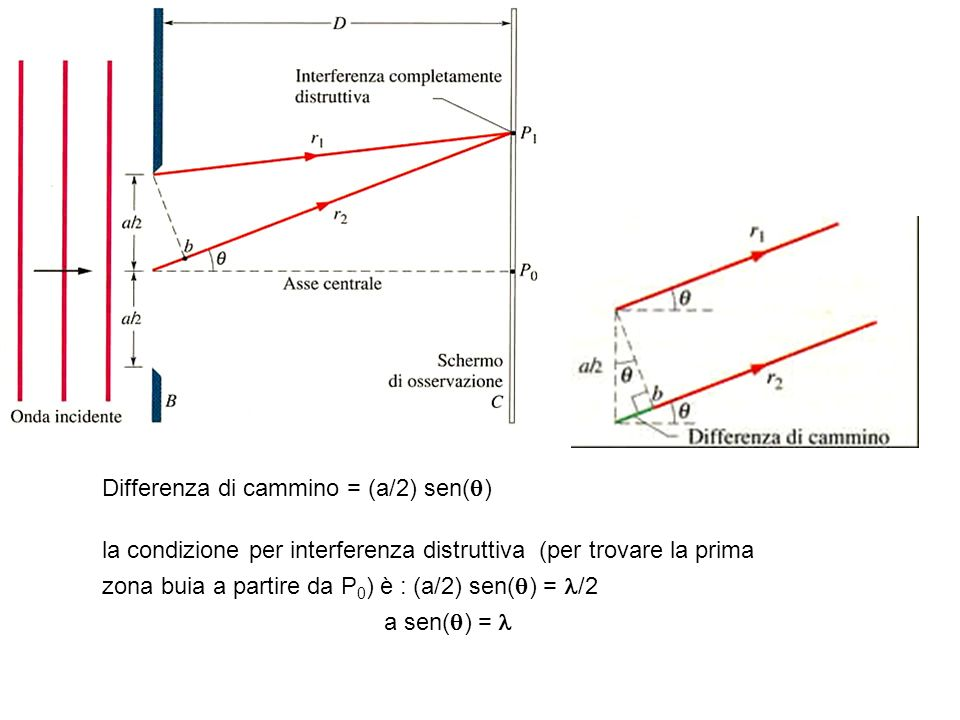 Differenza di cammino = (a/2) sen( ) la condizione per interferenza distruttiva (per trovare la prima zona buia a partire da P 0 ) è : (a/2) sen( ) =