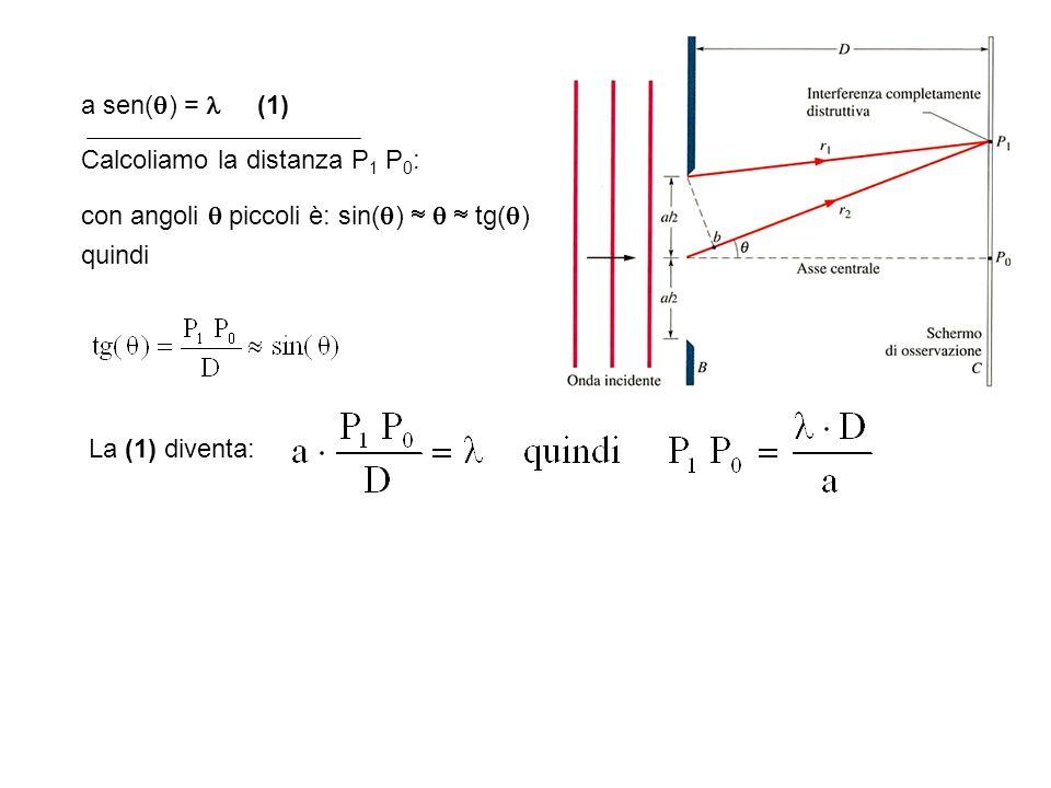 Il secondo minimo Differenza di cammino tra r1, r2 = a/4 sin ; a/4 sin = ; a sin = 2 In generale: a sin = n, n N 0