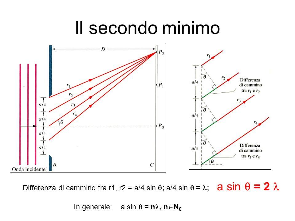 Esplorando lintero pattern di diffrazione Lequazione donda è: Fissando un punto sullo schermo P 1 (x = x 1 ) e lequazione si riduce a: Per determinare la perturbazione risultante occorre calcolare la somma: