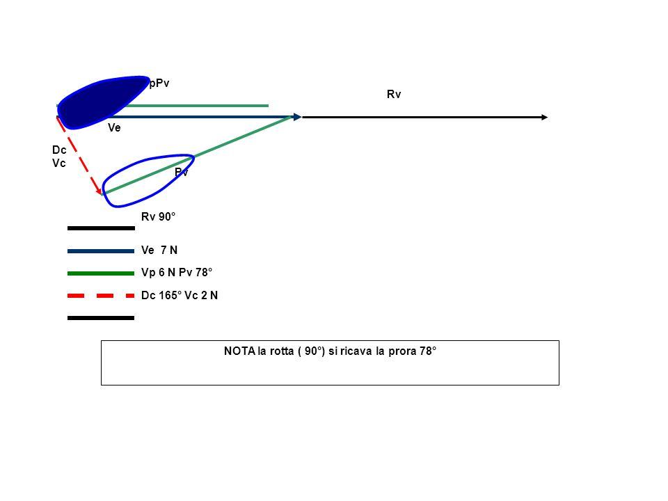 Ve Pv Dc Vc VpPv Rv Rv 90° Ve 7 N Vp 6 N Pv 78° Dc 165° Vc 2 N NOTA la rotta ( 90°) si ricava la prora 78°