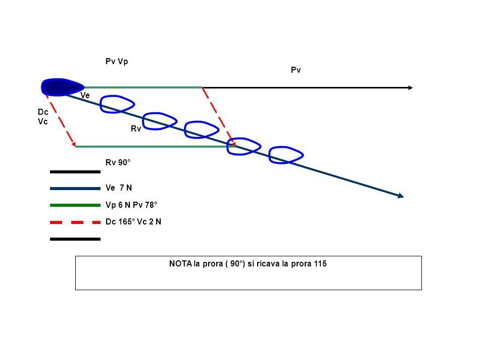 Ve Rv Dc Vc Pv Vp Pv Rv 90° Ve 7 N Vp 6 N Pv 78° Dc 165° Vc 2 N NOTA la prora ( 90°) si ricava la prora 115