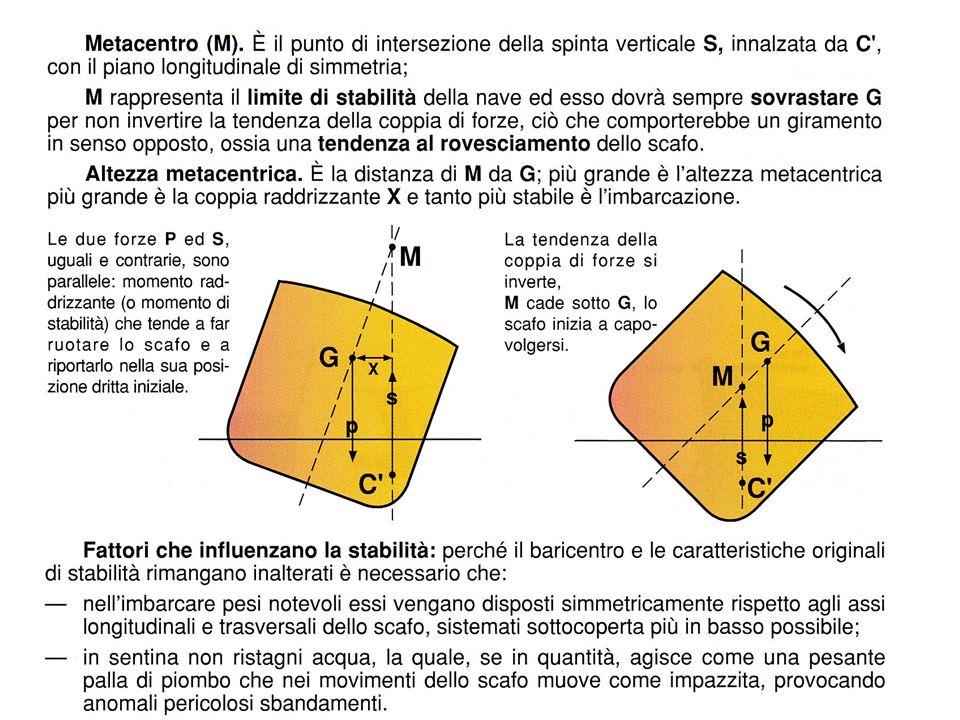 Quando si usa la Carta di Mercatore si prendono le distanze sulla scala delle latitudini facendo attenzione a prendere le misure in corrispondenza della latitudine dove è situato il segmento del quale si vuole la lunghezza.