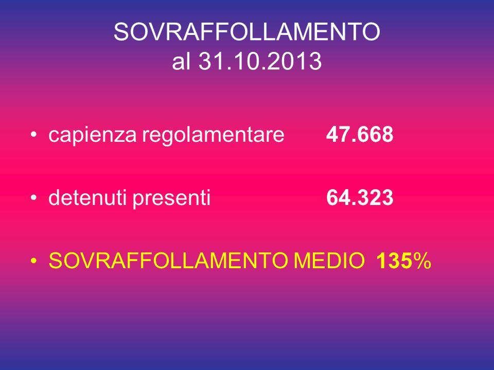 SOVRAFFOLLAMENTO al 31.10.2013 capienza regolamentare47.668 detenuti presenti64.323 SOVRAFFOLLAMENTO MEDIO135%