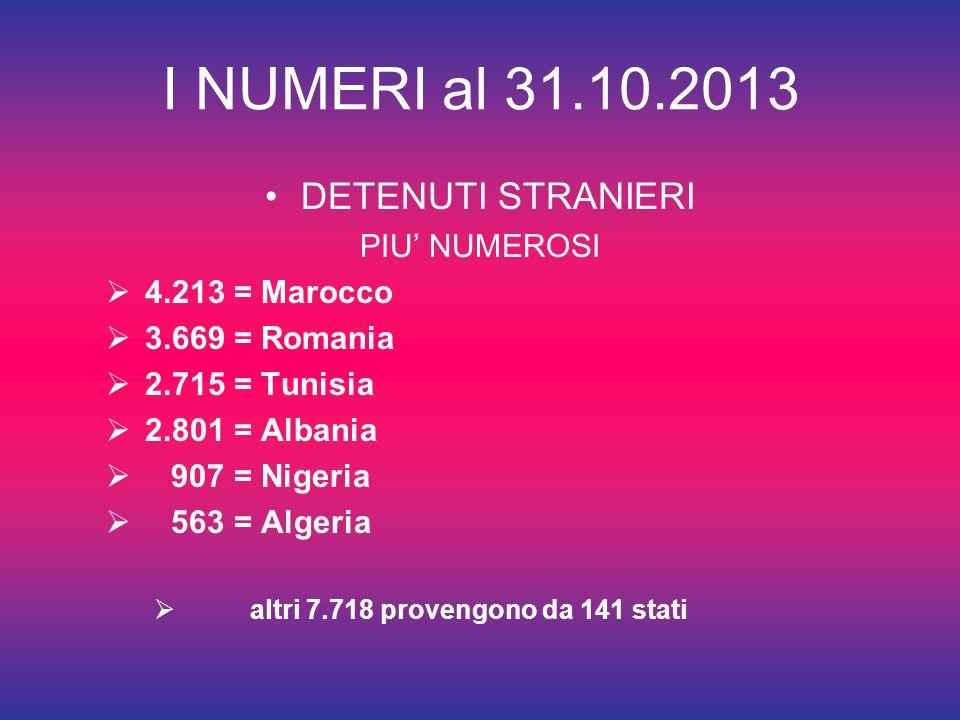 I NUMERI al 31.10.2013 DETENUTI STRANIERI PIU NUMEROSI 4.213 = Marocco 3.669 = Romania 2.715 = Tunisia 2.801 = Albania 907 = Nigeria 563 = Algeria altri 7.718 provengono da 141 stati