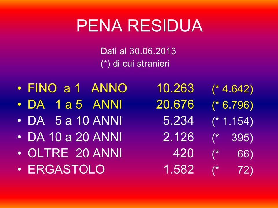 PENA RESIDUA Dati al 30.06.2013 (*) di cui stranieri FINO a 1 ANNO10.263 (* 4.642) DA 1 a 5 ANNI 20.676 (* 6.796) DA 5 a 10 ANNI 5.234 (* 1.154) DA 10 a 20 ANNI 2.126 (* 395) OLTRE 20 ANNI 420 (* 66) ERGASTOLO 1.582 (* 72)
