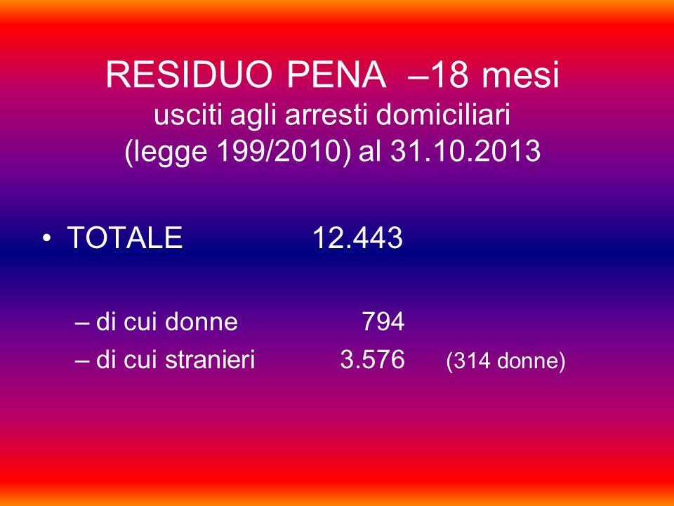 RESIDUO PENA –18 mesi usciti agli arresti domiciliari (legge 199/2010) al 31.10.2013 TOTALE12.443 –di cui donne 794 –di cui stranieri 3.576 (314 donne)