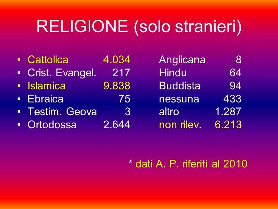 RELIGIONE (solo stranieri) Cattolica 4.034 Anglicana 8 Crist.