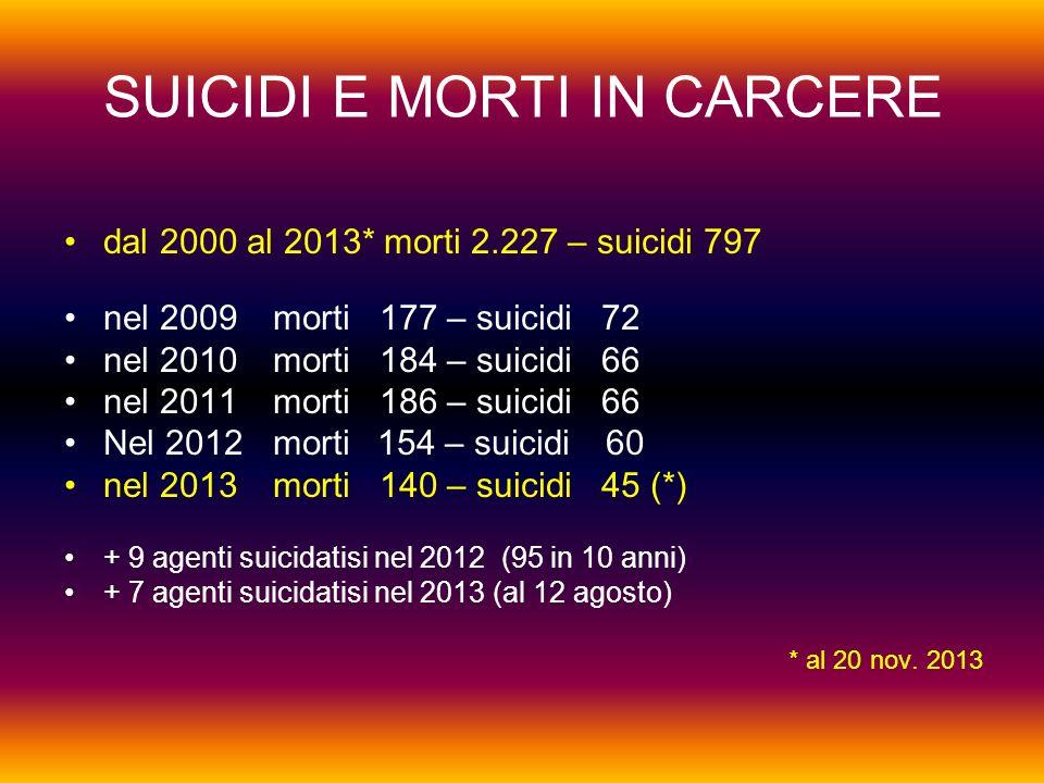 SUICIDI E MORTI IN CARCERE dal 2000 al 2013* morti 2.227 – suicidi 797 nel 2009 morti 177 – suicidi 72 nel 2010morti 184 – suicidi 66 nel 2011morti 186 – suicidi 66 Nel 2012morti154 – suicidi 60 nel 2013morti 140 – suicidi 45 (*) + 9 agenti suicidatisi nel 2012 (95 in 10 anni) + 7 agenti suicidatisi nel 2013 (al 12 agosto) * al 20 nov.