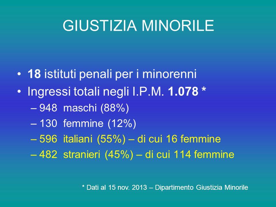 GIUSTIZIA MINORILE 18 istituti penali per i minorenni Ingressi totali negli I.P.M.