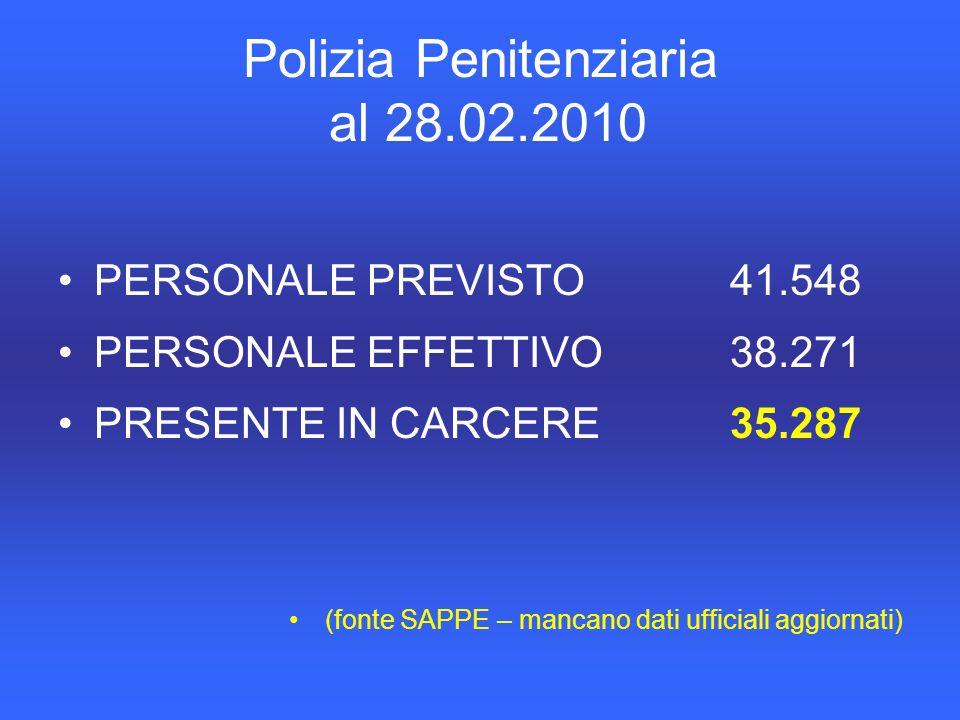 Polizia Penitenziaria al 28.02.2010 PERSONALE PREVISTO41.548 PERSONALE EFFETTIVO38.271 PRESENTE IN CARCERE35.287 (fonte SAPPE – mancano dati ufficiali aggiornati)