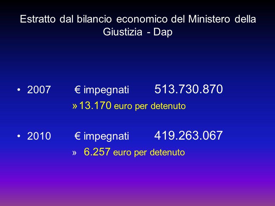 Estratto dal bilancio economico del Ministero della Giustizia - Dap 2007 impegnati 513.730.870 »13.170 euro per detenuto 2010 impegnati 419.263.067 » 6.257 euro per detenuto