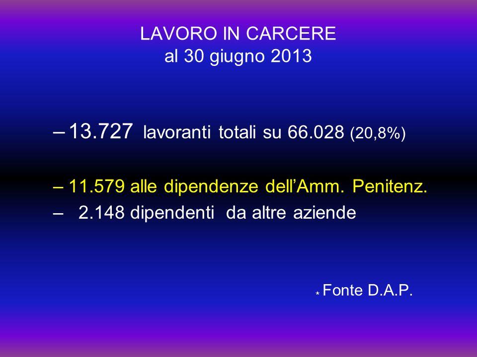 LAVORO IN CARCERE al 30 giugno 2013 –13.727 lavoranti totali su 66.028 (20,8%) –11.579 alle dipendenze dellAmm.