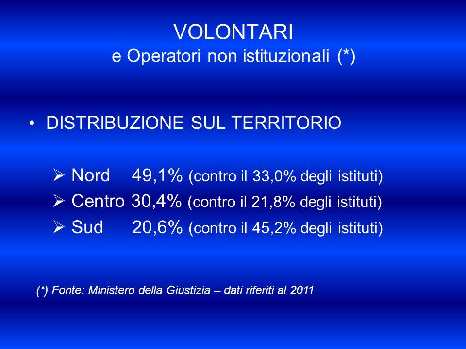 VOLONTARI e Operatori non istituzionali (*) DISTRIBUZIONE SUL TERRITORIO Nord 49,1% (contro il 33,0% degli istituti) Centro 30,4% (contro il 21,8% degli istituti) Sud 20,6% (contro il 45,2% degli istituti) (*) Fonte: Ministero della Giustizia – dati riferiti al 2011