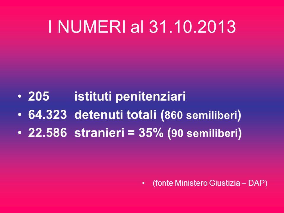 Popolazione detenuta al 31.10.2013 Detenuti Imputati e non definitivi condan nati internati?Totale ITALIANI14.43426.221 1.034 4841.737 64,89% STRANIERI 9.91312.491 151 3122.586 35,11% Totale24.347 37,85% 38.712 60,18% 1.185 1,84% 79 0,13% 64.323 100%