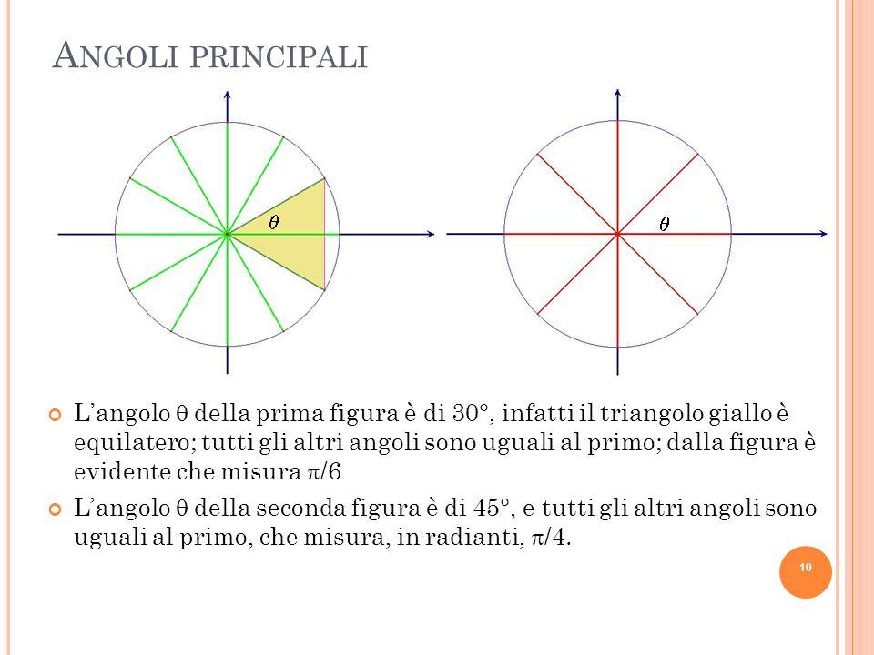 A NGOLI PRINCIPALI Langolo della prima figura è di 30°, infatti il triangolo giallo è equilatero; tutti gli altri angoli sono uguali al primo; dalla f