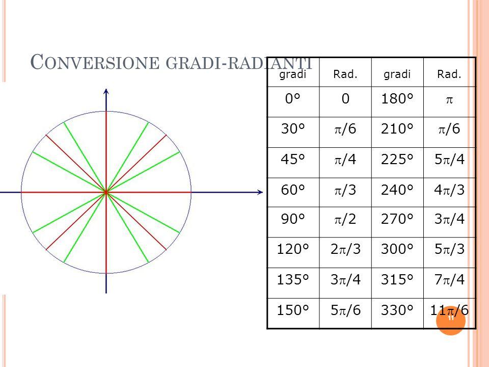 C ONVERSIONE GRADI - RADIANTI gradiRad.gradiRad. 0°0°0180° 30° /6 210° /6 45° /4 225° 5/4 60° /3 240° 4/3 90° /2 270° 3/4 120° 2/3 300° 5/3 135° 3/4 3