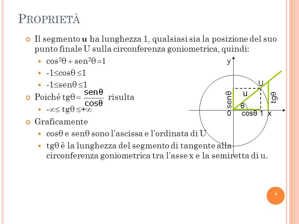 P ROPRIETÀ Il segmento u ha lunghezza 1, qualsiasi sia la posizione del suo punto finale U sulla circonferenza goniometrica, quindi: cos 2 θ sen 2 θ -
