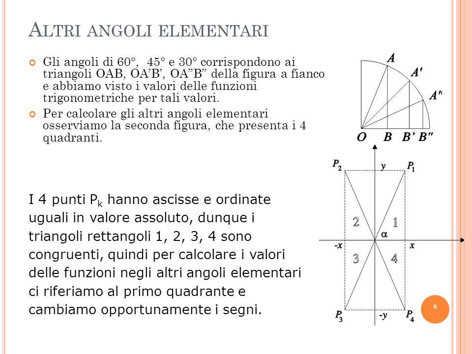 A LTRI ANGOLI ELEMENTARI Gli angoli di 60°, 45° e 30° corrispondono ai triangoli OAB, OAB, OAB della figura a fianco e abbiamo visto i valori delle fu
