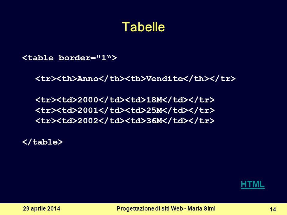 29 aprile 2014Progettazione di siti Web - Maria Simi 14 Tabelle Anno Vendite 2000 18M 2001 25M 2002 36M HTML