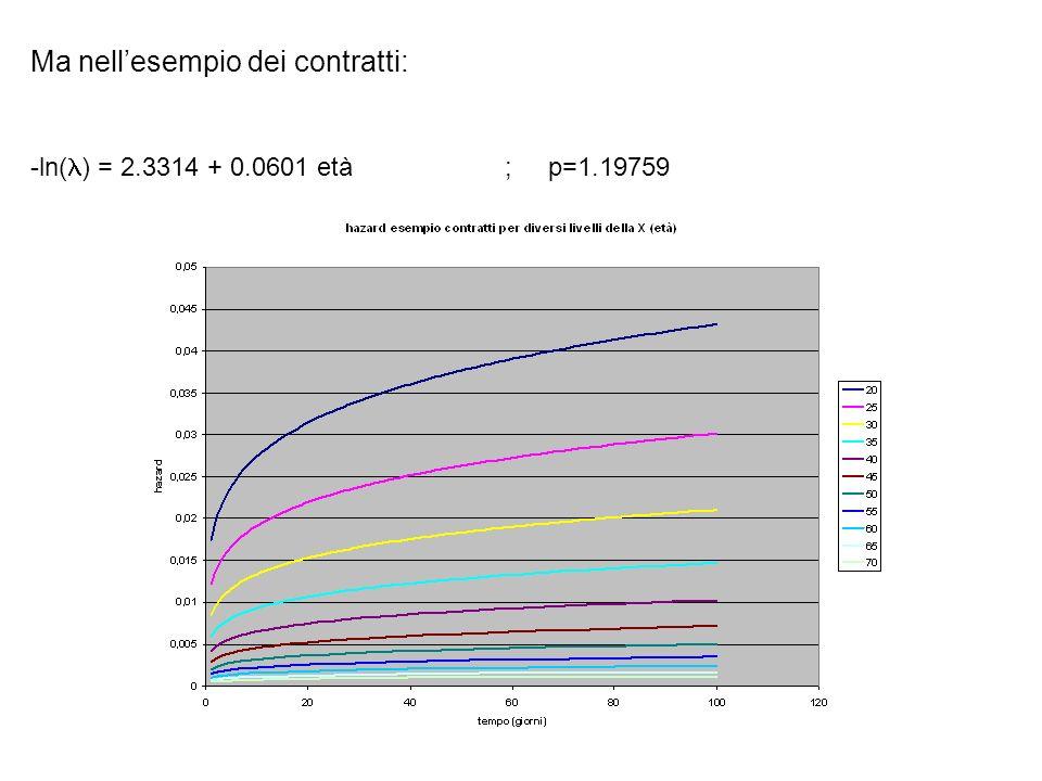Ma nellesempio dei contratti: -ln( ) = 2.3314 + 0.0601 età ; p=1.19759