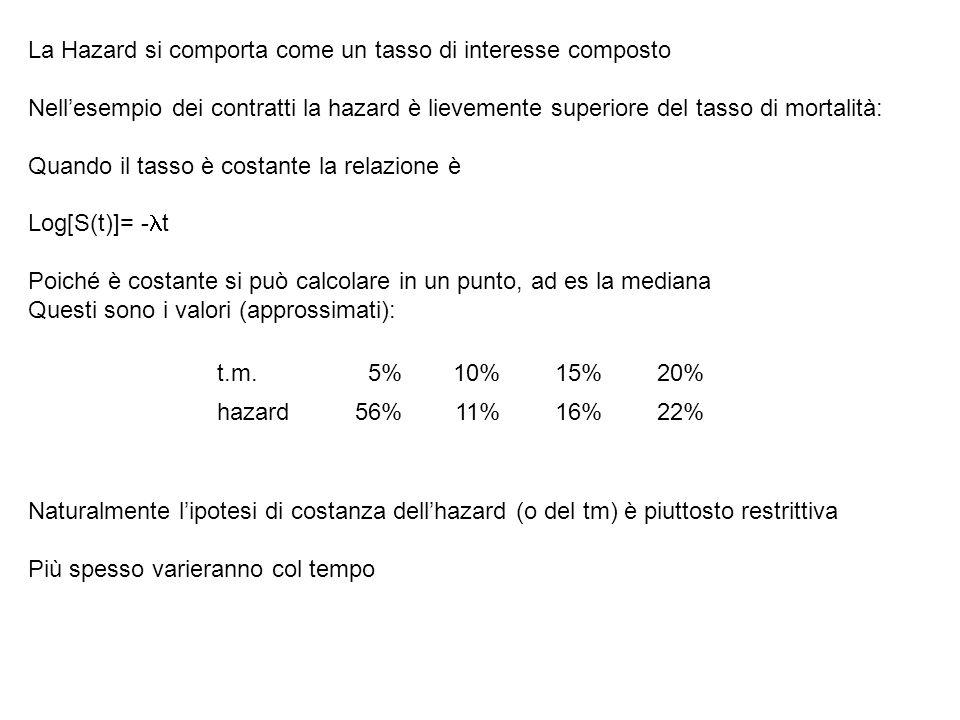 La Hazard si comporta come un tasso di interesse composto Nellesempio dei contratti la hazard è lievemente superiore del tasso di mortalità: Quando il tasso è costante la relazione è Log[S(t)]= - t Poiché è costante si può calcolare in un punto, ad es la mediana Questi sono i valori (approssimati): Naturalmente lipotesi di costanza dellhazard (o del tm) è piuttosto restrittiva Più spesso varieranno col tempo t.m.5%10%15%20% hazard56%11%16%22%