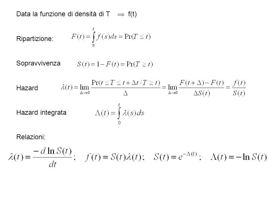 Data la funzione di densità di T f(t) Ripartizione: Sopravvivenza Hazard Hazard integrata Relazioni: