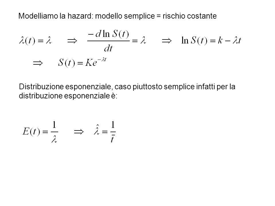 Modelliamo la hazard: modello semplice = rischio costante Distribuzione esponenziale, caso piuttosto semplice infatti per la distribuzione esponenziale è:
