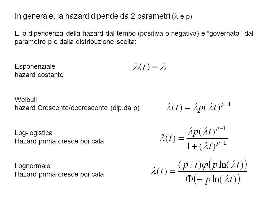 In generale, la hazard dipende da 2 parametri ( e p) E la dipendenza della hazard dal tempo (positiva o negativa) è governata dal parametro p e dalla distribuzione scelta: Esponenziale hazard costante Weibull hazard Crescente/decrescente (dip.da p) Log-logistica Hazard prima cresce poi cala Lognormale Hazard prima cresce poi cala
