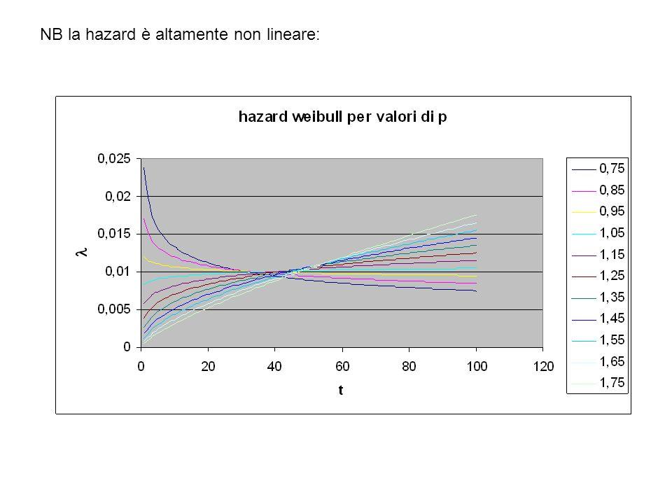 NB la hazard è altamente non lineare:
