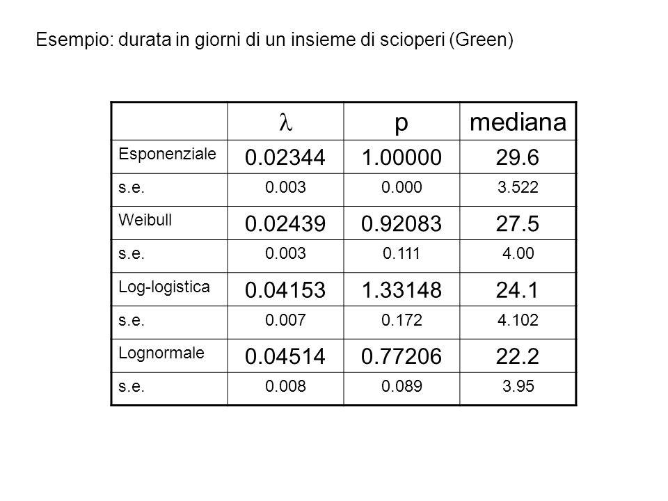 Esempio: durata in giorni di un insieme di scioperi (Green) pmediana Esponenziale 0.023441.0000029.6 s.e.0.0030.0003.522 Weibull 0.024390.9208327.5 s.e.0.0030.1114.00 Log-logistica 0.041531.3314824.1 s.e.0.0070.1724.102 Lognormale 0.045140.7720622.2 s.e.0.0080.0893.95