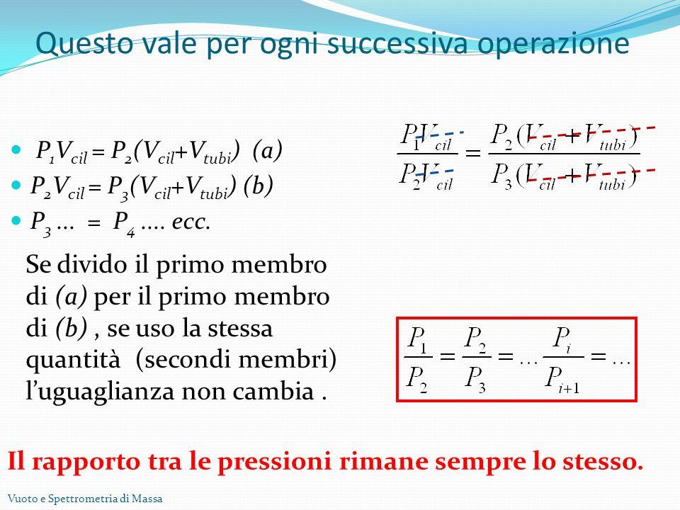 Vuoto e Spettrometria di Massa Questo vale per ogni successiva operazione P 1 V cil = P 2 (V cil +V tubi ) (a) P 2 V cil = P 3 (V cil +V tubi ) (b) P