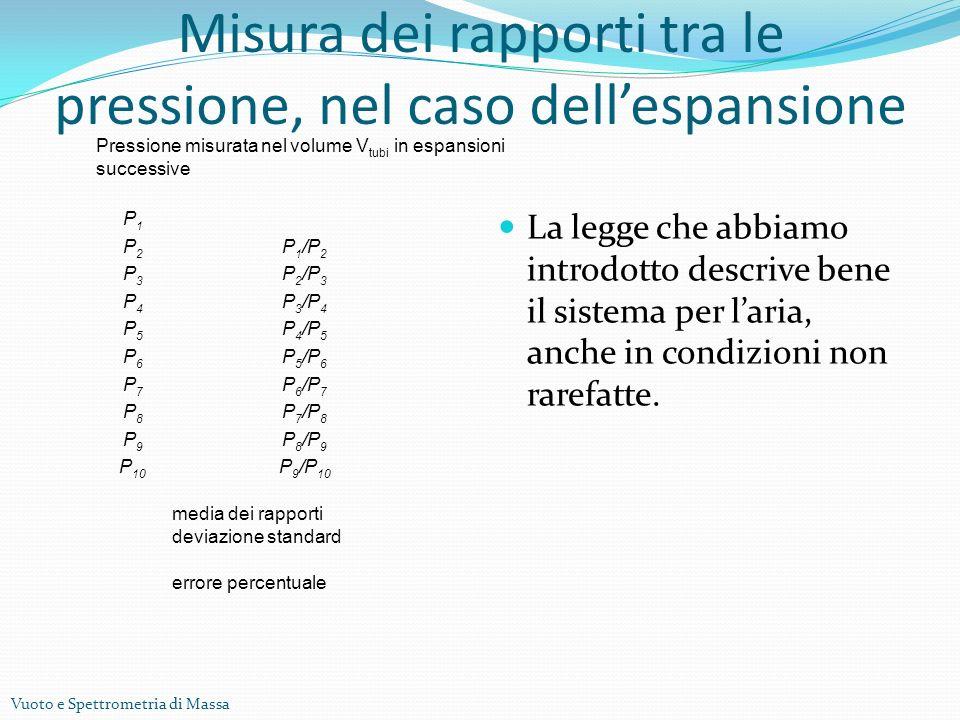 Vuoto e Spettrometria di Massa Misura dei rapporti tra le pressione, nel caso dellespansione La legge che abbiamo introdotto descrive bene il sistema per laria, anche in condizioni non rarefatte.