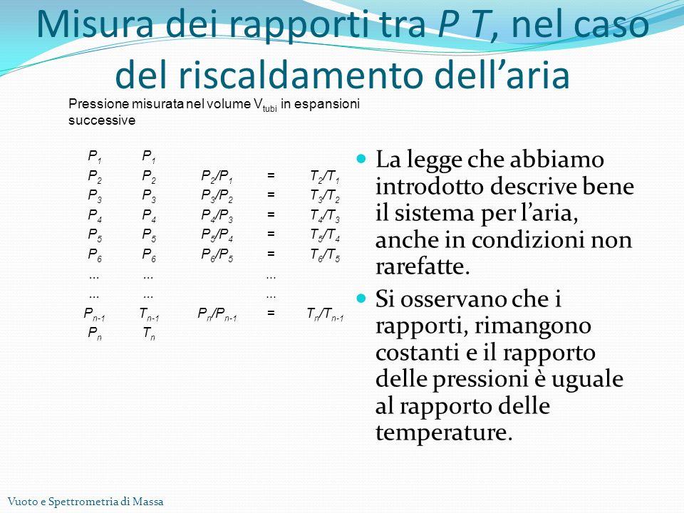 Vuoto e Spettrometria di Massa Misura dei rapporti tra P T, nel caso del riscaldamento dellaria La legge che abbiamo introdotto descrive bene il sistema per laria, anche in condizioni non rarefatte.