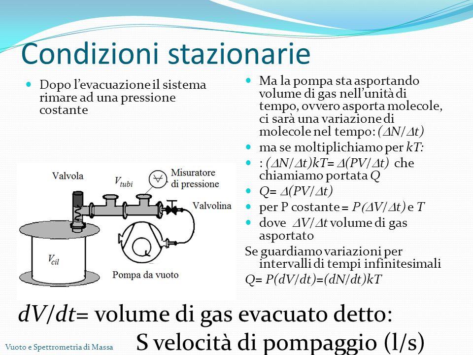 Vuoto e Spettrometria di Massa Condizioni stazionarie Dopo levacuazione il sistema rimare ad una pressione costante Ma la pompa sta asportando volume di gas nellunità di tempo, ovvero asporta molecole, ci sarà una variazione di molecole nel tempo: ( N/ t) ma se moltiplichiamo per kT: : ( N/ t)kT= (PV/ t) che chiamiamo portata Q Q= (PV/ t) per P costante = P V/ t) e T dove V/ t volume di gas asportato Se guardiamo variazioni per intervalli di tempi infinitesimali Q= P(dV/dt)=(dN/dt)kT dV/dt= volume di gas evacuato detto: S velocità di pompaggio (l/s)
