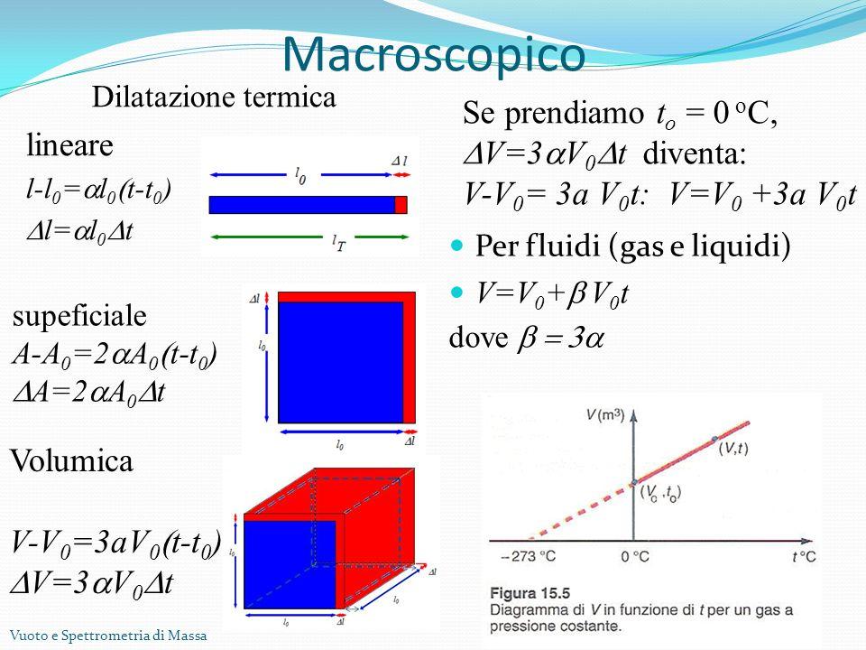 Vuoto e Spettrometria di Massa Dilatazione termica lineare l-l 0 = l 0 t-t 0 ) l= l 0 t Macroscopico Per fluidi (gas e liquidi) V=V 0 + V 0 t dove supeficiale A-A 0 =2 A 0 t-t 0 ) A=2 A 0 t Volumica V-V 0 =3aV 0 t-t 0 ) V=3 V 0 t Se prendiamo t o = 0 o C, V=3 V 0 t diventa: V-V 0 = 3a V 0 t: V=V 0 +3a V 0 t