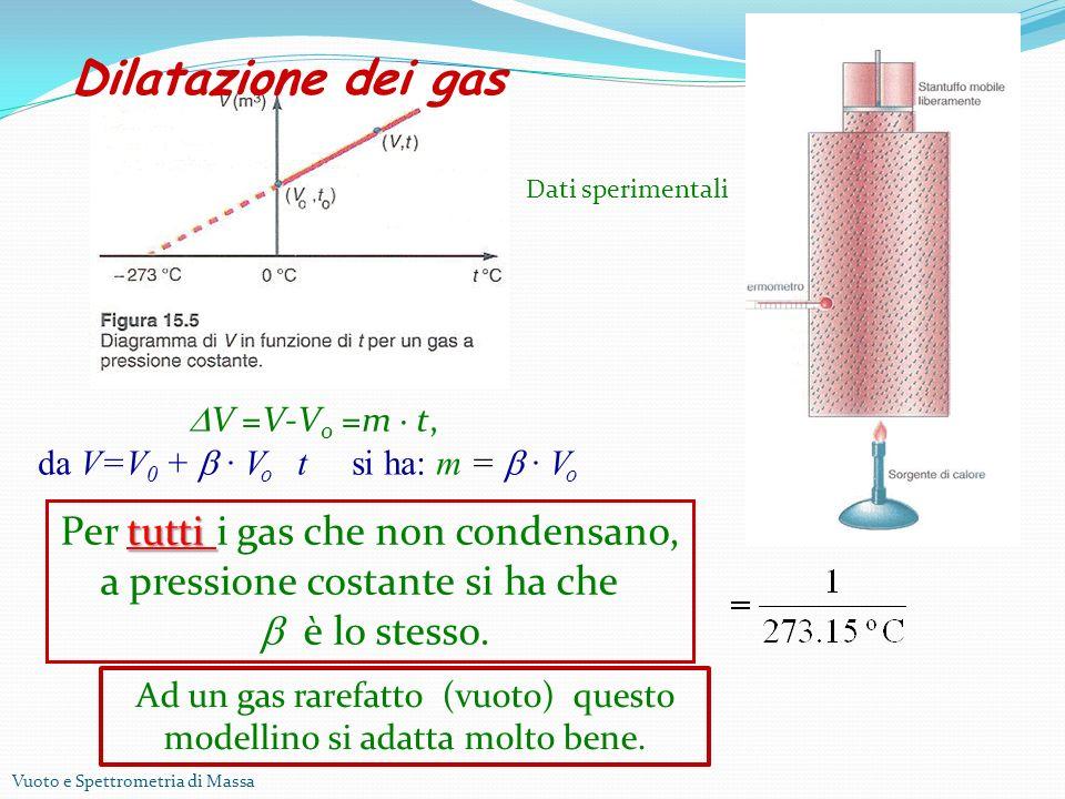 Vuoto e Spettrometria di Massa Dilatazione dei gas V =V-V 0 =m t, da V=V 0 + V o t si ha: m = V o tutti Per tutti i gas che non condensano, a pressione costante si ha che è lo stesso.