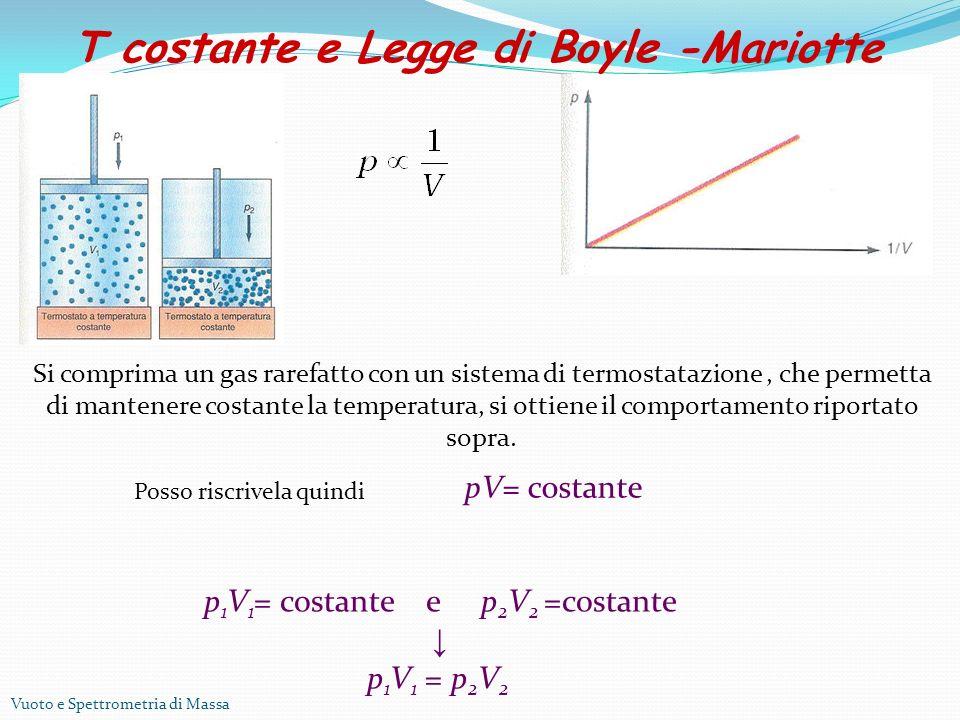 Vuoto e Spettrometria di Massa p 1 V 1 = costante e p 2 V 2 =costante p 1 V 1 = p 2 V 2 T costante e Legge di Boyle -Mariotte pV= costante Posso riscrivela quindi Si comprima un gas rarefatto con un sistema di termostatazione, che permetta di mantenere costante la temperatura, si ottiene il comportamento riportato sopra.